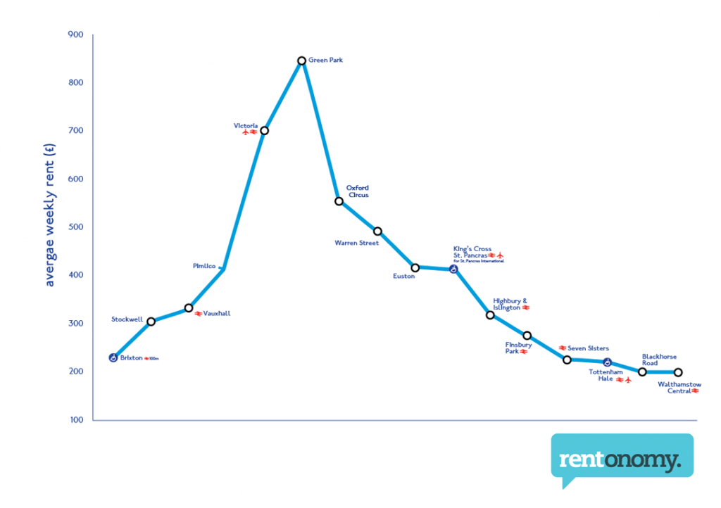 Weekly rent by station along the Victoria line